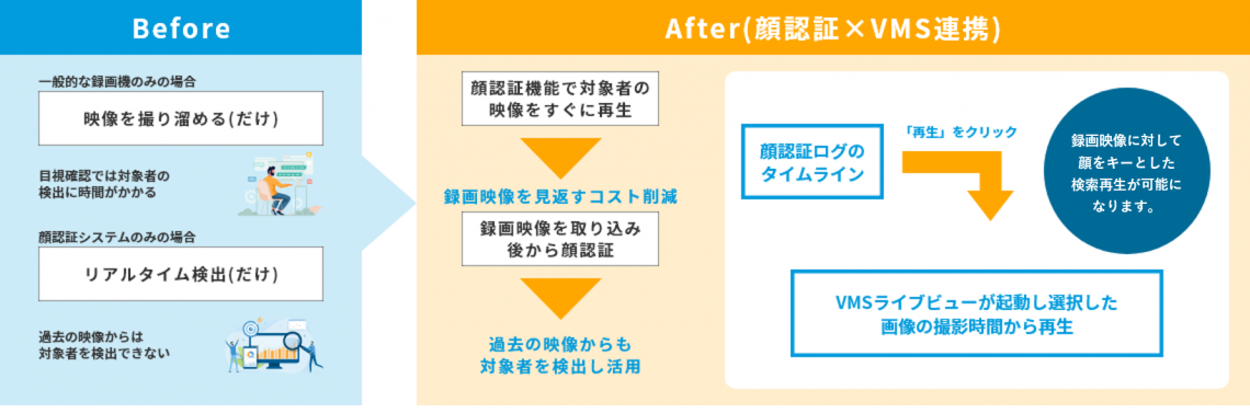 VMSオプション紹介